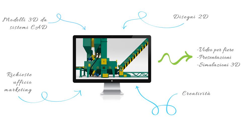 Animazioni video 3D